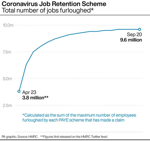 Coronavirus Job Retention Scheme: Total number of jobs furloughed