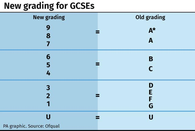 EDUCATION GCSEs