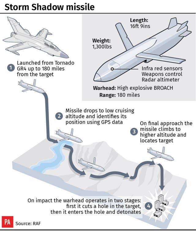 A factfile on the Storm Shadow missiles (PA Graphics)