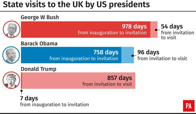 State visits to the UK by US presidents