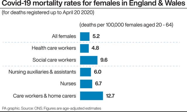 Covid-19 mortality rates for females in England & Wales