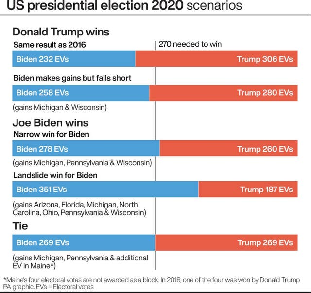 US presidential election 2020 scenarios