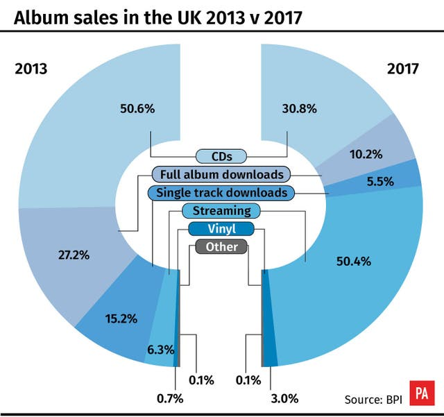 Vinyl Sales And Uk Artists Boomed In 2017 The Irish News