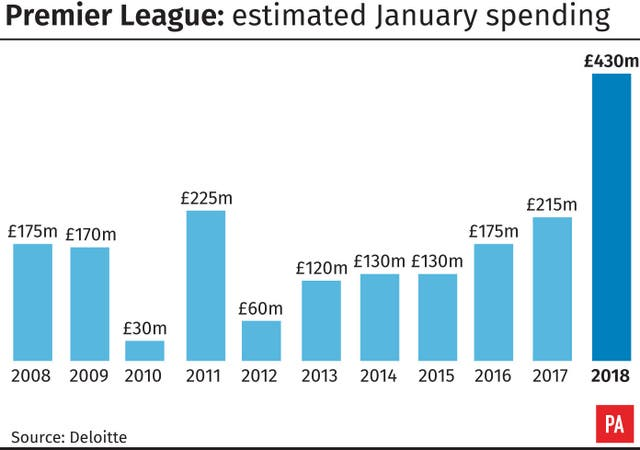 Premier League: estimated January spending