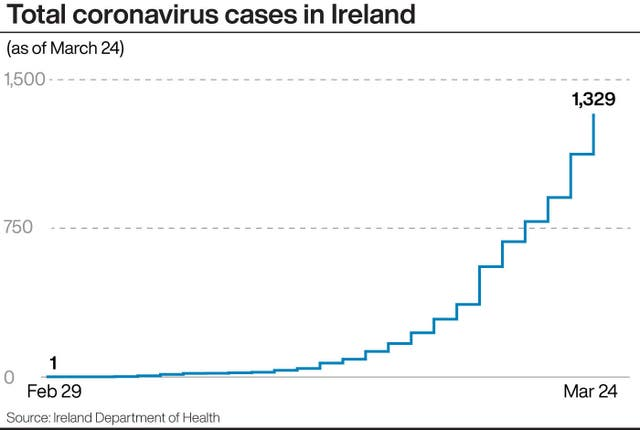 Total coronavirus cases in Ireland