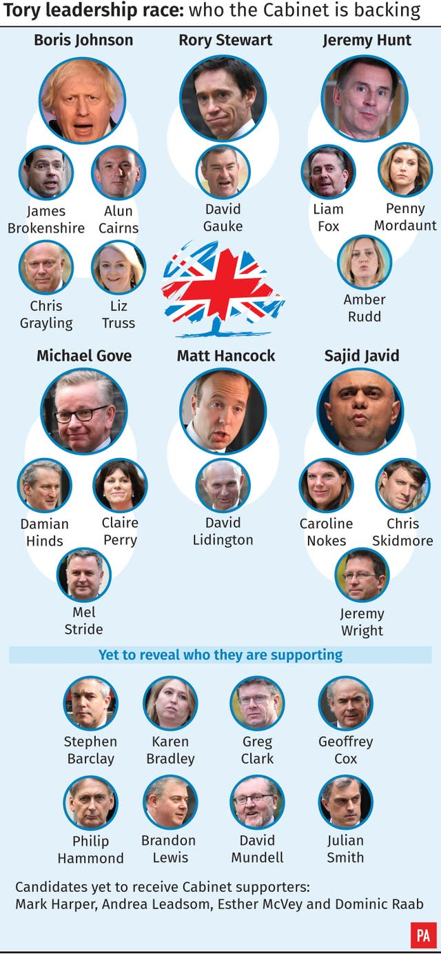Tory leadership race, who the Cabinet is backing