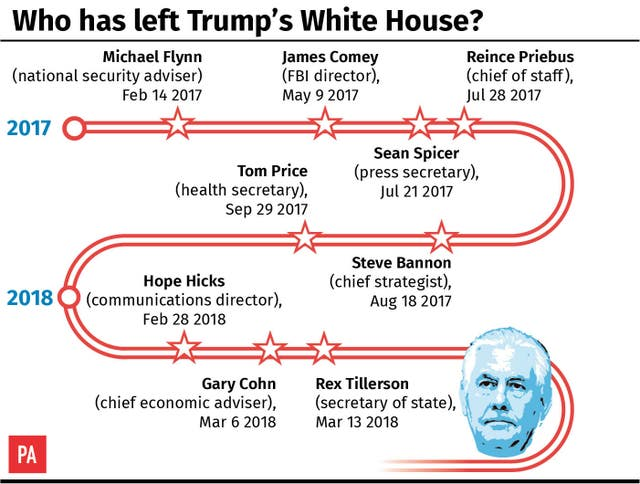 Who has left Trump's White House