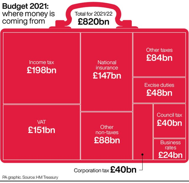 Budget 2021: where money is coming from