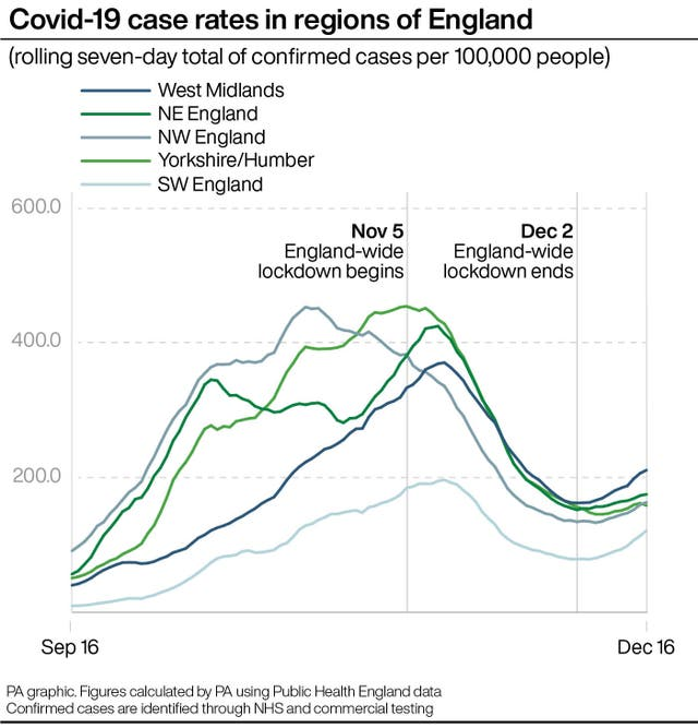 Covid case rates in regions of England
