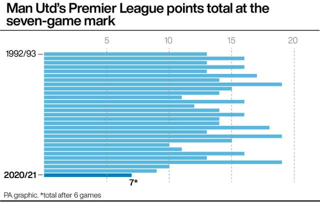 Man Utd's Premier League points total at the seven-game mark