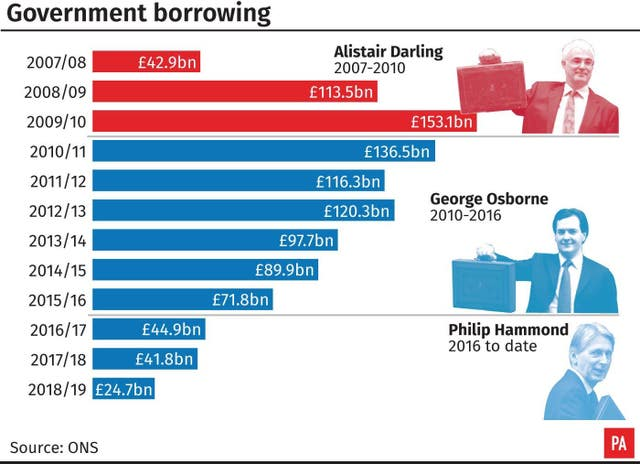 Government borrowing: how the chancellors compare