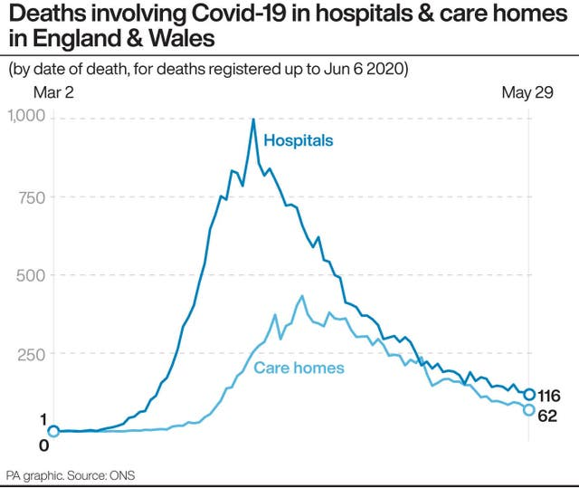 Deaths involving Covid-19 in hospitals and care homes in England and Wales