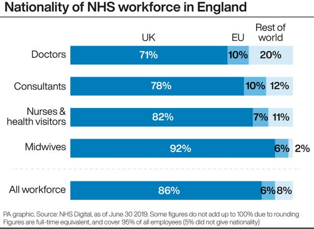 Nationality of NHS workforce in England