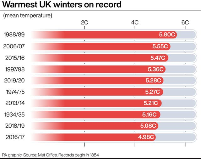 Warmest UK winters on record