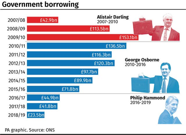 Government borrowing, how the chancellors compare
