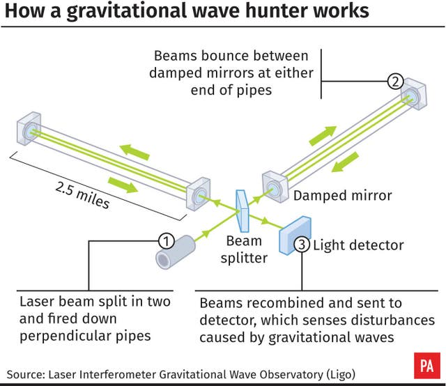 How a gravitational wave hunter works