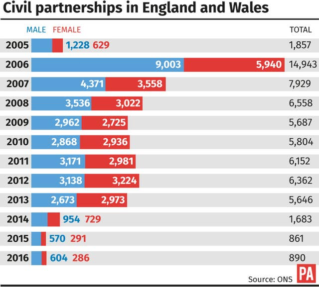 Civil partnerships in England and Wales. (PA Graphics)