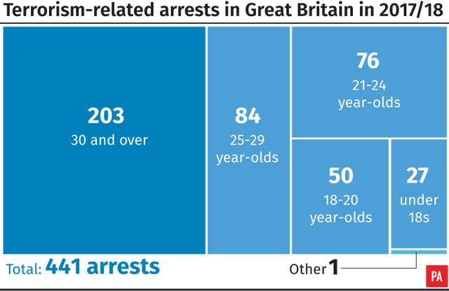 Terrorism-related arrests in Great Britain in 2017/18