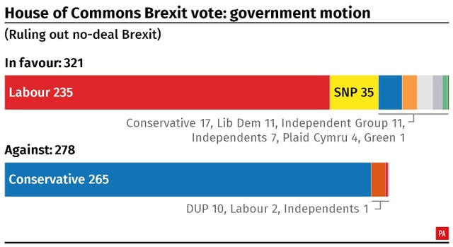 Result of the House of Commons vote on the government motion ruling out a no-deal.