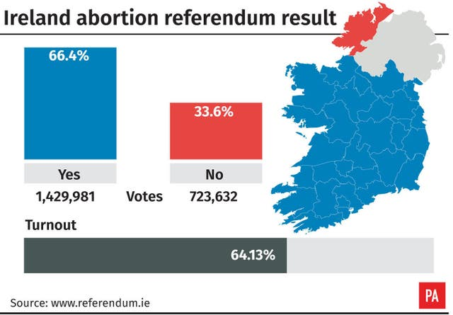 Ireland overwhelmingly backs abortion law reforms; Donegal ...