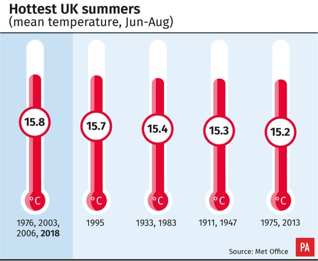 Hottest UK summers (mean temperature, Jun-Aug).