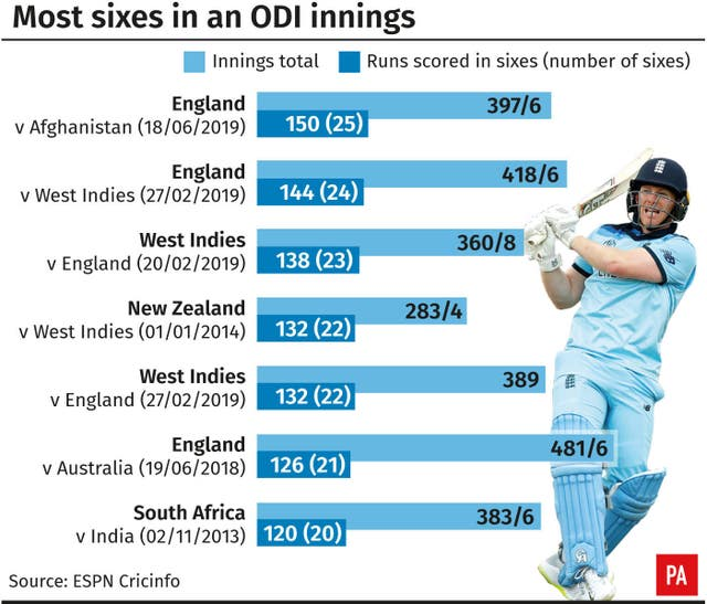 Most sixes in an ODI innings