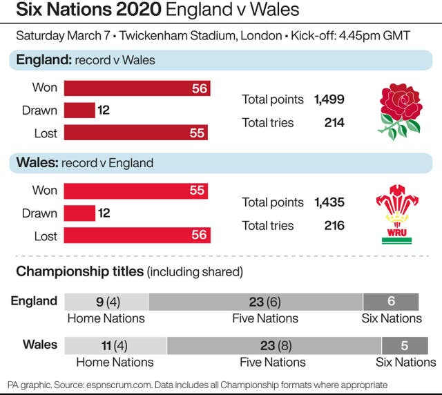 Six Nations 2020 - England v Wales