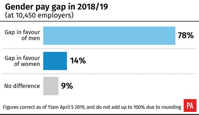 Gender pay gap in 2018/19