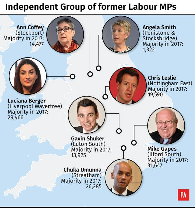 Independent Group of former Labour MPs