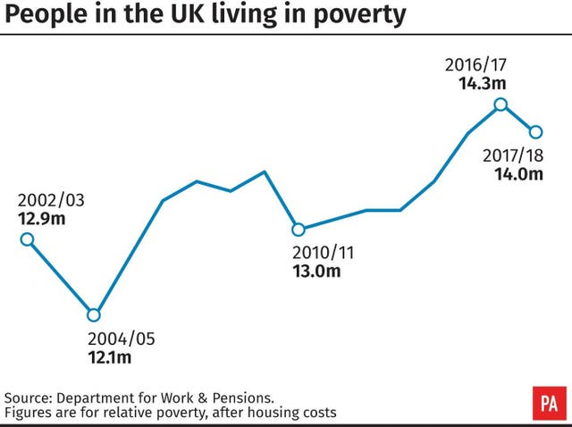 People in the UK living in poverty.