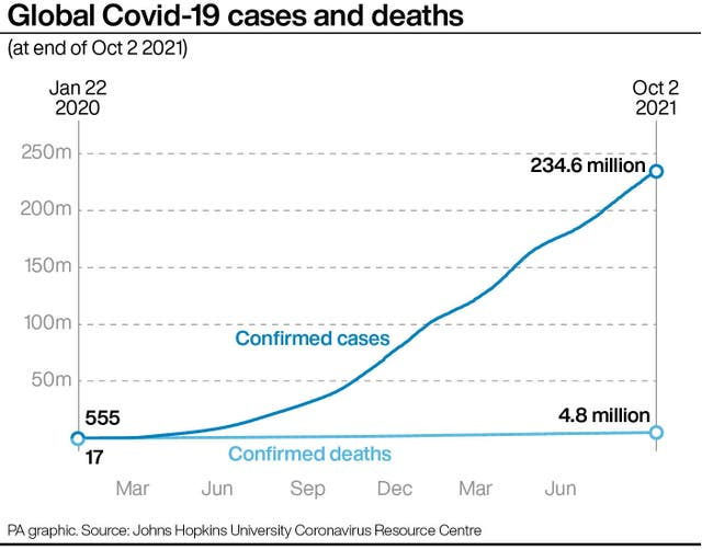 A graphic showing global Covid-19 cases and deaths (