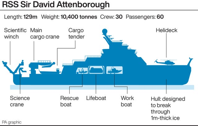 The RSS Sir David Attenborough (PA Graphics)
