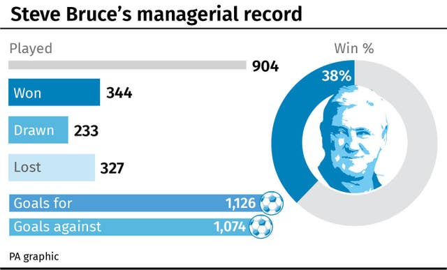 Steve Bruce's managerial record