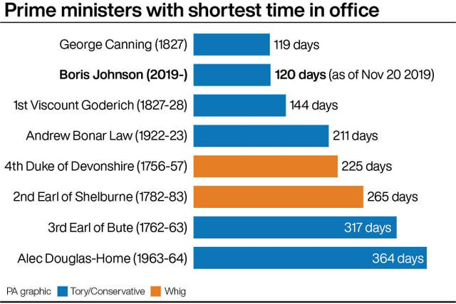 Prime ministers with shortest time in office