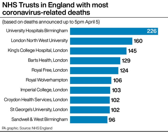 NHS Trusts in England with most coronavirus-related deaths