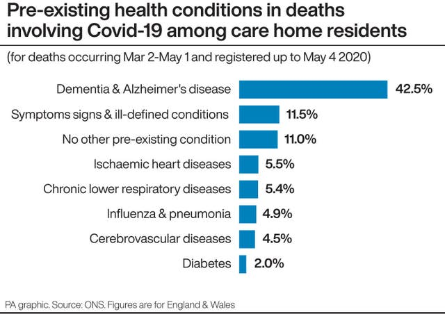 Pre-existing health conditions in deaths involving Covid-19 among care home residents