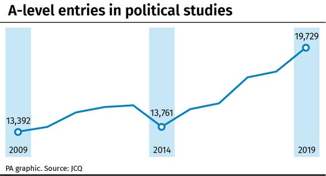 A-level entries in political studies graphic