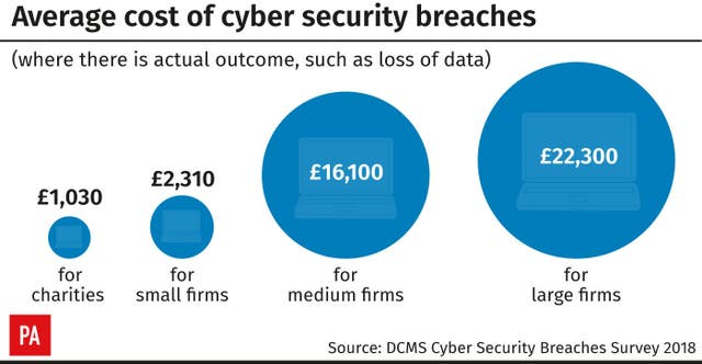 PA Graphics showing cyber attacks on businesses in the uk