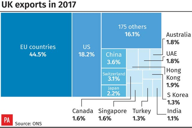 UK exports in 2017