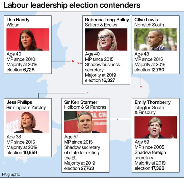 Labour leadership election contenders