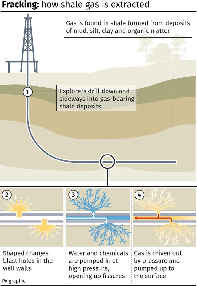 Fracking, how shale gas is extracted