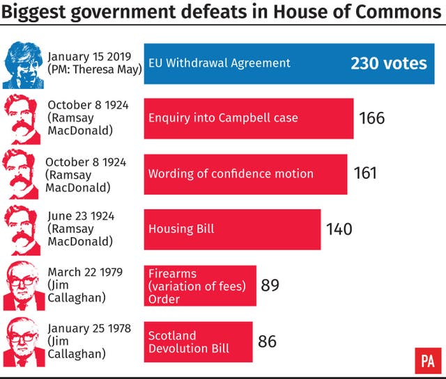 Biggest government defeats in House of Commons