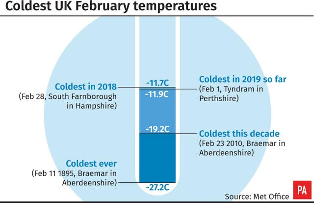 Coldest UK February temperatures
