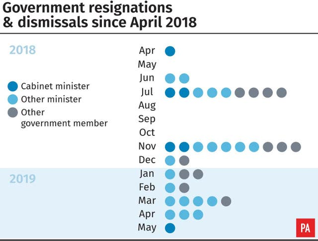 Government resignations & dismissals since April 2018