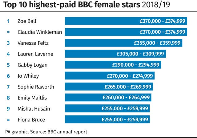 Top 10 highest-paid BBC female stars 2018/19
