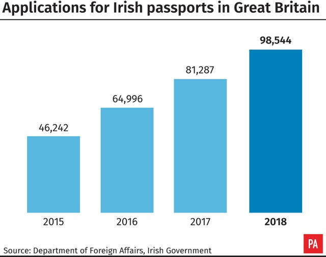 Applications for Irish passports in Great Britain