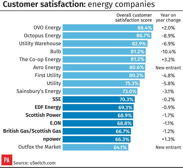 Customer satisfaction: energy companies