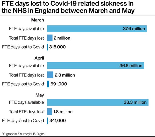 Days lost to Covid-19 related sickness in the NHS in England
