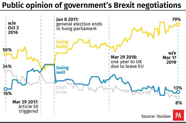 Public opinion of government Brexit negotiations