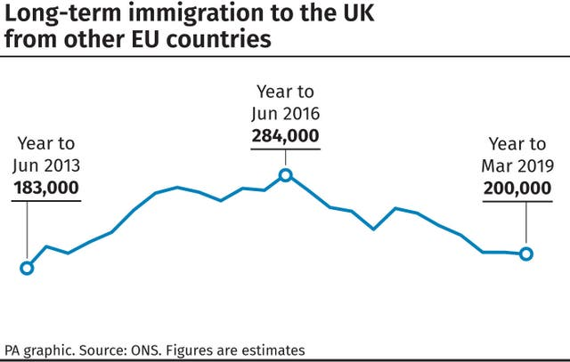 Long-term immigration to the UK from other EU countries.